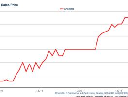 Charlotte Real Estate Market Update